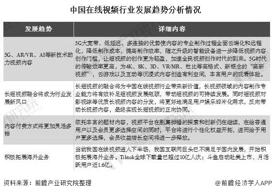 中国在线视频行业发展趋势分析情况