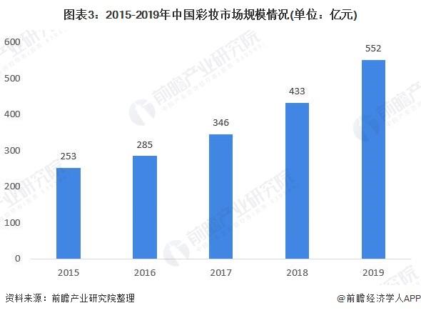 图表3:2015-2019年中国彩妆市场规模情况(单位:亿元)