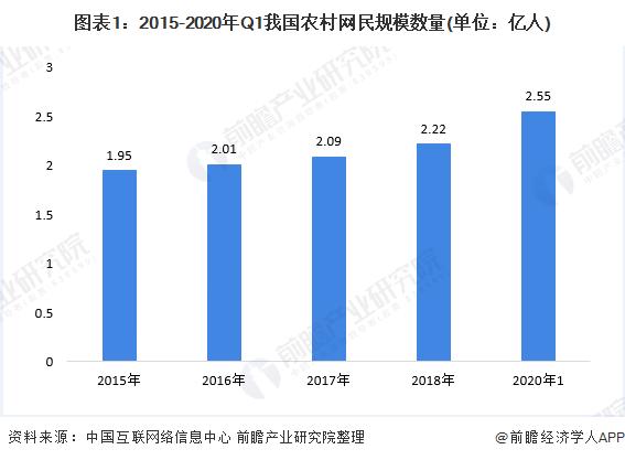 2020年中国农村电商行业市场发展现状分析