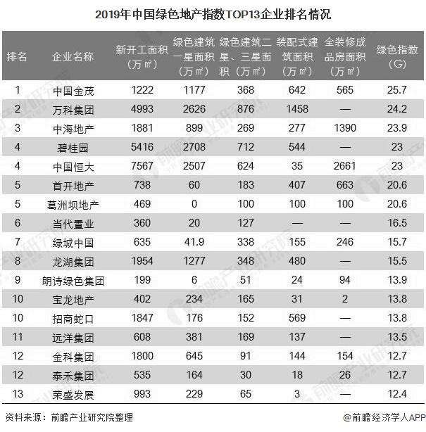 2019年中国绿色地产指数TOP13企业排名情况