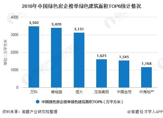 2019年中国绿色房企榜单绿色建筑面积TOP6统计情况