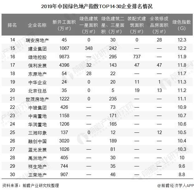 2019年中国绿色地产指数TOP14-30企业排名情况