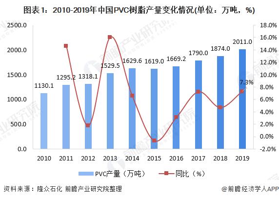 PVC PE價格市場現狀:價格下行壓力較大【組圖】