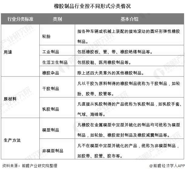 橡胶制品行业按不同形式分类情况