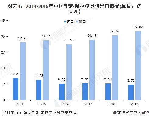 图表4:2014-2019年中国塑料橡胶模具进出口情况(单位:亿美元)