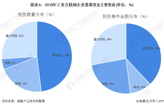 图表4:2019年工业互联网企业募集资金主要用途(单位:%)