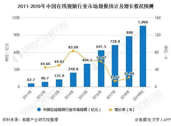 2011-2019年中国在线视频行业市场规模统计及增长情况预测