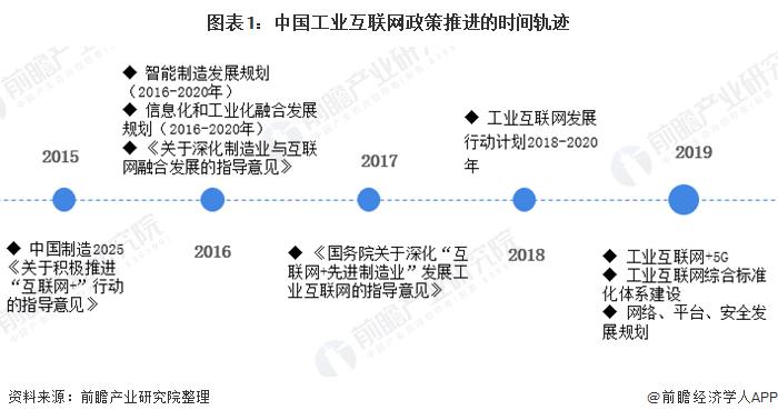 图表1:中国工业互联网政策推进的时间轨迹