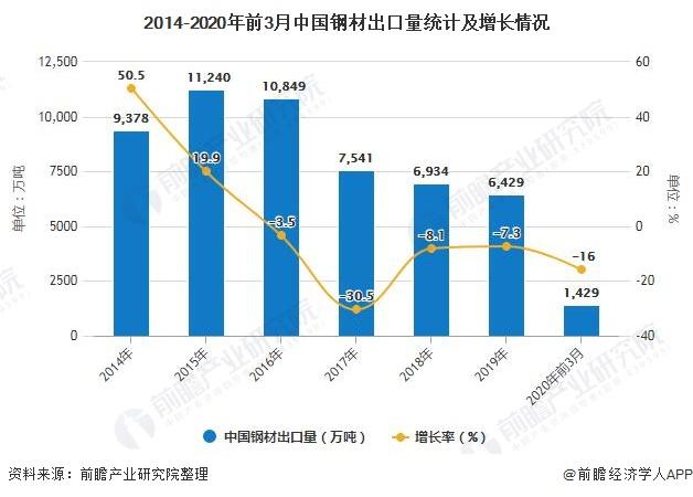2014-2020年前3月中国钢材出口量统计及增长情况