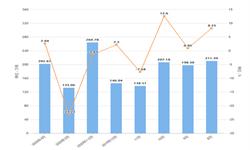 2020年1-4月天津市粗钢产量及增长情况分析