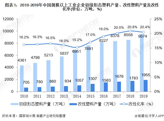 图表1:2010-2019年中国规模以上工业企业初级形态塑料产量、改性塑料产量及改性化率(单位:万吨,%)