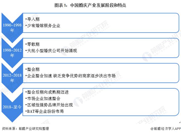 图表1:中国婚庆产业发展阶段和特点