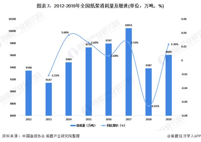 图表7:2012-2019年全国纸浆消耗量及增速(单位:万吨,%)
