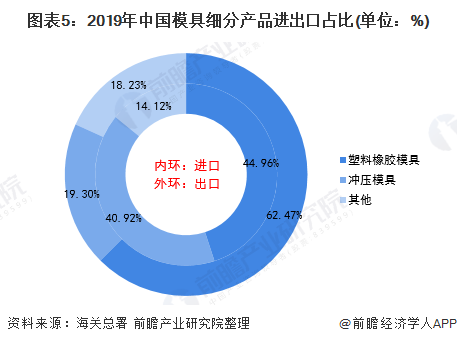 图表5:2019年中国模具细分产品进出口占比(单位:%)