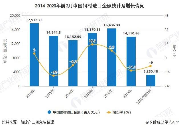 2014-2020年前3月中国钢材进口金额统计及增长情况