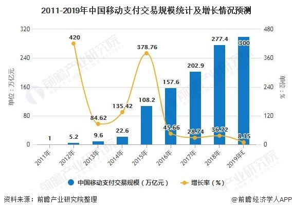 2011-2019年中国移动支付交易规模统计及增长情况预测