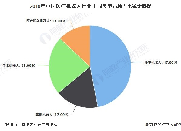 2019年中国医疗机器人行业不同类型市场占比统计情况