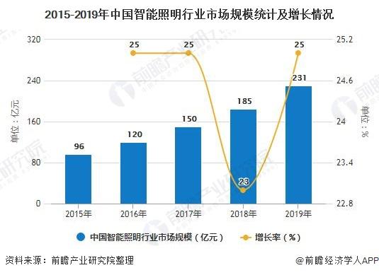 2015-2019年中国智能照明行业市场规模统计及增长情况