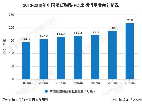 2013-2019年中国聚碳酸酯(PC)表观消费量统计情况