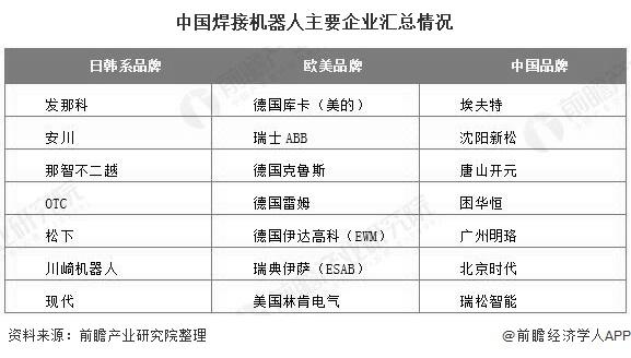 中国焊接机器人主要企业汇总情况