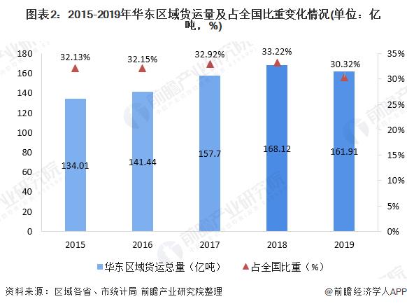图表2:2015-2019年华东区域货运量及占全国比重变化情况(单位:亿吨,%)