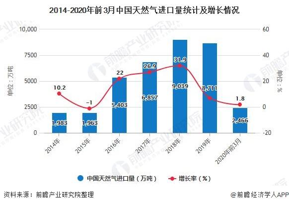 2014-2020年前3月中国天然气进口量统计及增长情况