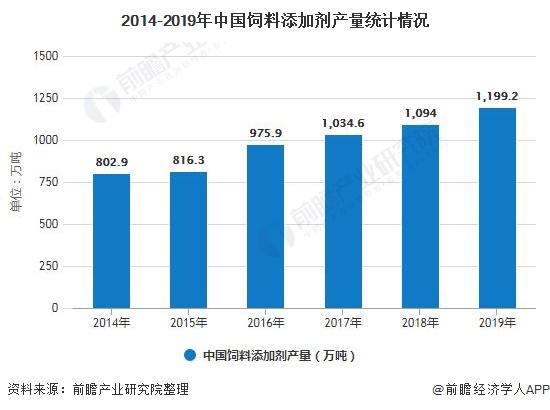 2014-2019年中国饲料添加剂产量统计情况