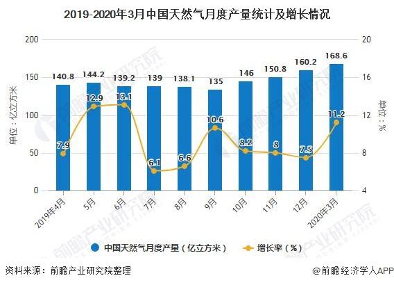 2019-2020年3月中国天然气月度产量统计及增长情况