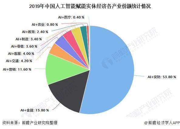 2019年中国人工智能赋能实体经济各产业份额统计情况
