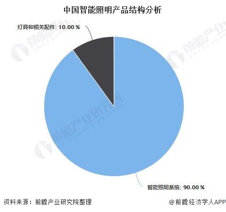 中国智能照明产品结构分析