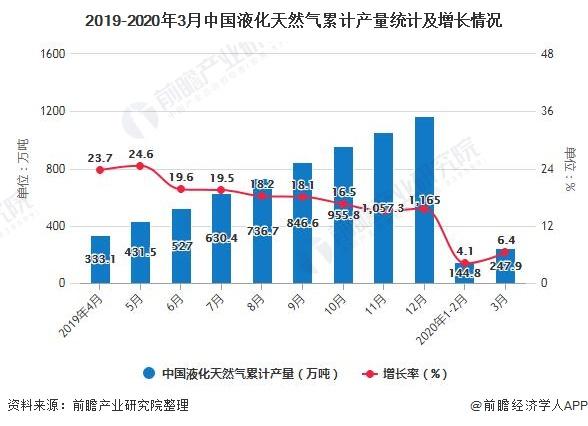 2019-2020年3月中国液化天然气累计产量统计及增长情况