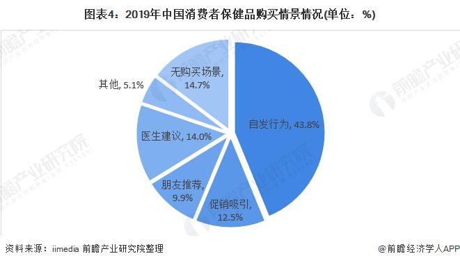 图表4:2019年中国消费者保健品购买情景情况(单位:%)