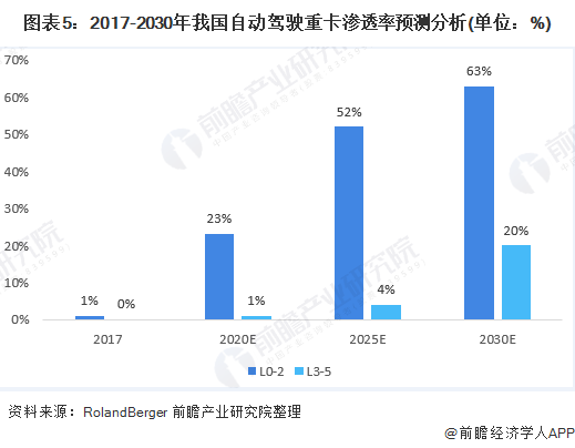 图表5:2017-2030年我国自动驾驶重卡渗透率预测分析(单位:%)