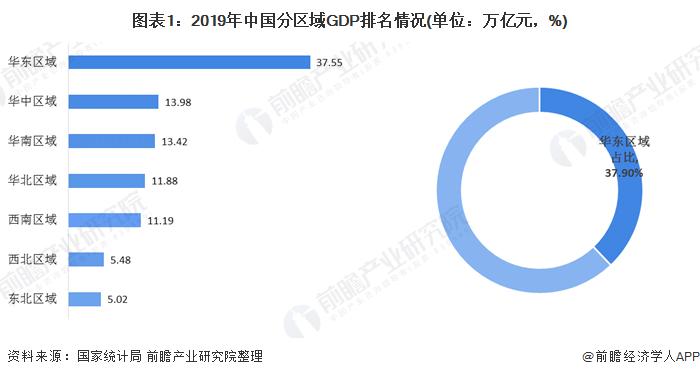 图表1:2019年中国分区域GDP排名情况(单位:万亿元,%)