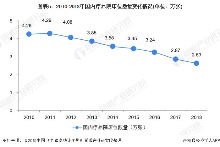 图表5:2010-2018年国内疗养院床位数量变化情况(单位:万张)