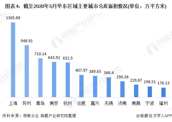 图表4:截至2020年5月华东区域主要城市仓库面积情况(单位:万平方米)