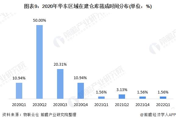 图表9:2020年华东区域在建仓库落成时间分布(单位:%)