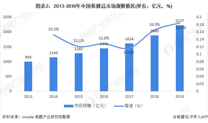 图表2:2013-2019年中国保健品市场规模情况(单位:亿元,%)