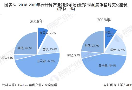 图表5:2018-2019年云计算产业细分市场(全球市场)竞争格局变化情况(单位:%)