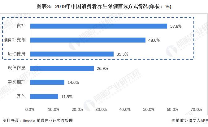 图表3:2019年中国消费者养生保健首选方式情况(单位:%)