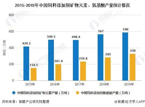 2015-2019年中国饲料添加剂矿物元素、氨基酸产量统计情况