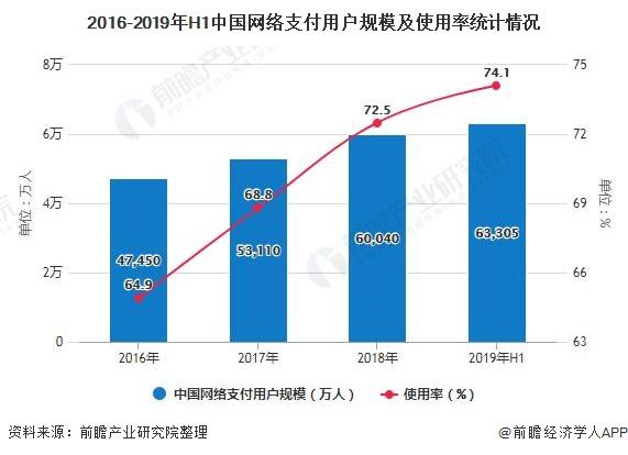 2016-2019年H1中国网络支付用户规模及使用率统计情况