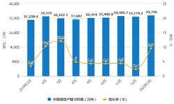 2020年1-3月中国煤炭行业市场分析