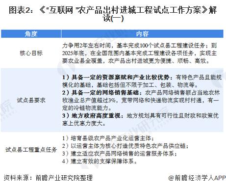 """图表2:《""""互联网+""""农产品出村进城工程试点工作方案》解读(一)"""