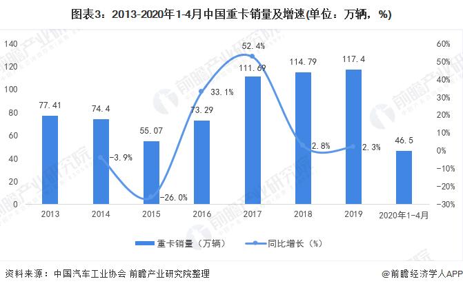 图表3:2013-2020年1-4月中国重卡销量及增速(单位:万辆,%)