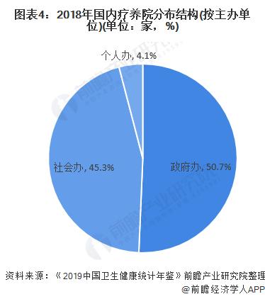 图表4:2018年国内疗养院分布结构(按主办单位)(单位:家,%)