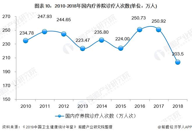 图表10:2010-2018年国内疗养院诊疗人次数(单位:万人)