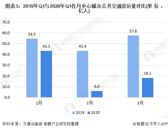 图表3:2019年Q1与2020年Q1各月中心城市公共交通客运量对比(单位:亿人)