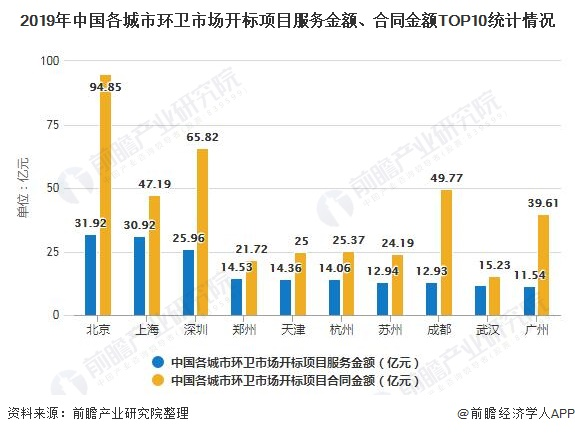 2019年中国各城市环卫市场开标项目服务金额、合同金额TOP10统计情况