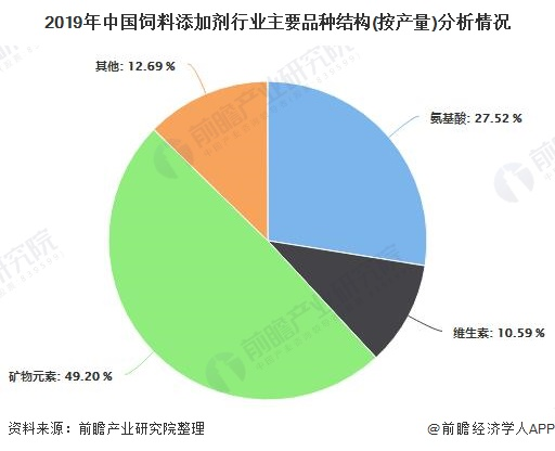 2019年中国饲料添加剂行业主要品种结构(按产量)分析情况